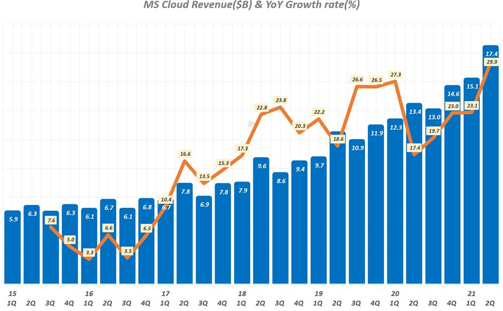 분기별 마이크로소프트 클라우드 매출 및 전년 비 성장율 추이(~ 21년 2분기), Microsoft  Inteeligent Cloud Revenue, Graph by Happist