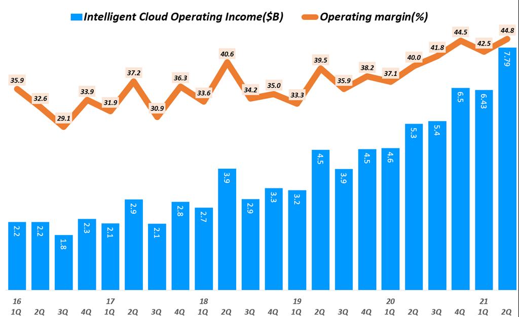 분기별 마이크로소프트 클라우드 영업이익 추이(~ 21년 2분기), Microsoft  Inteeligent Cloud Operating Income, Graph by Happist