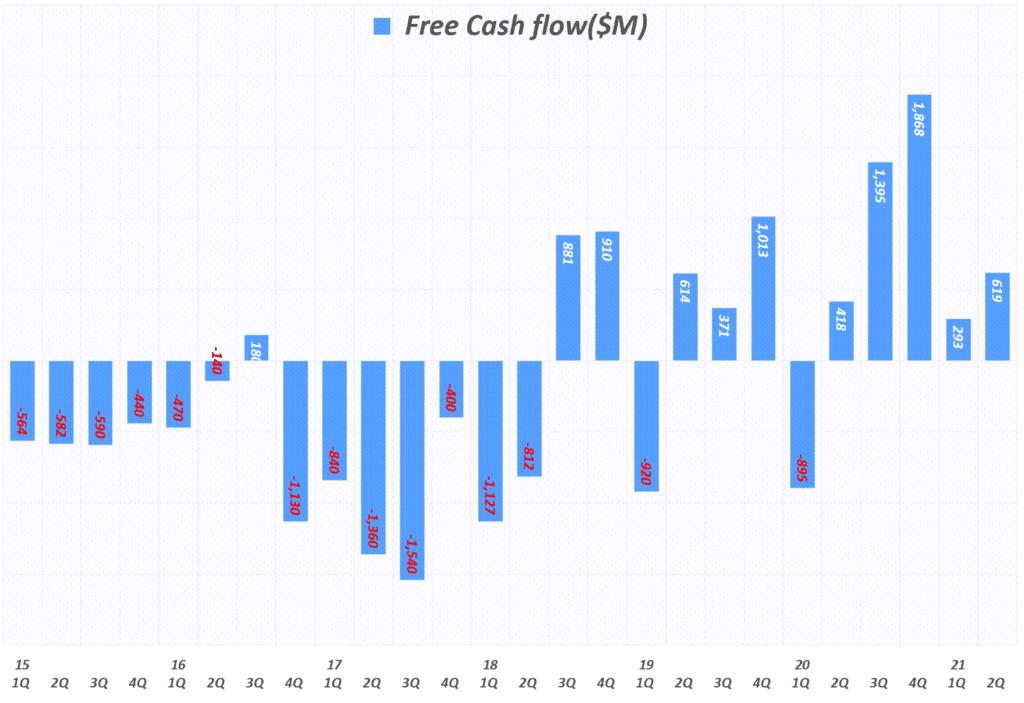 분기별 테슬라 잉여현금흐름(Free Cash Flow) 추이( ~ 22년 2분기), Tesla quarterly FCF(Free Cash Flow, Graph by Happist