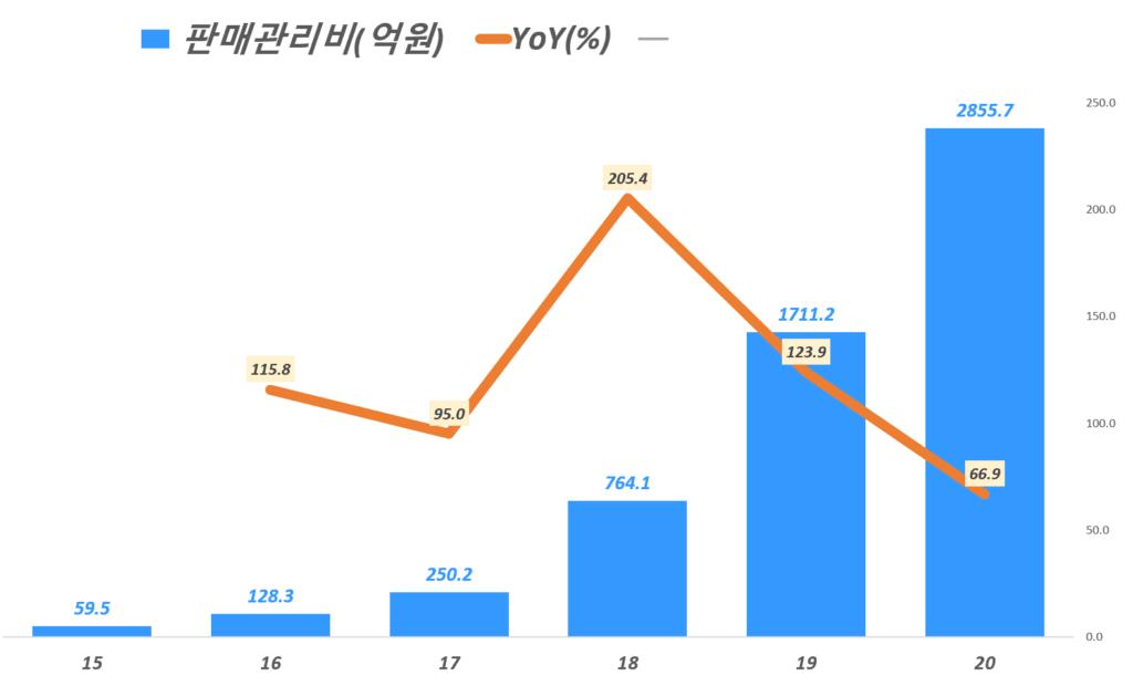비연도별 마켓컬리 판매관리, Yearly Marketcully General and administrative, Graph by Happist