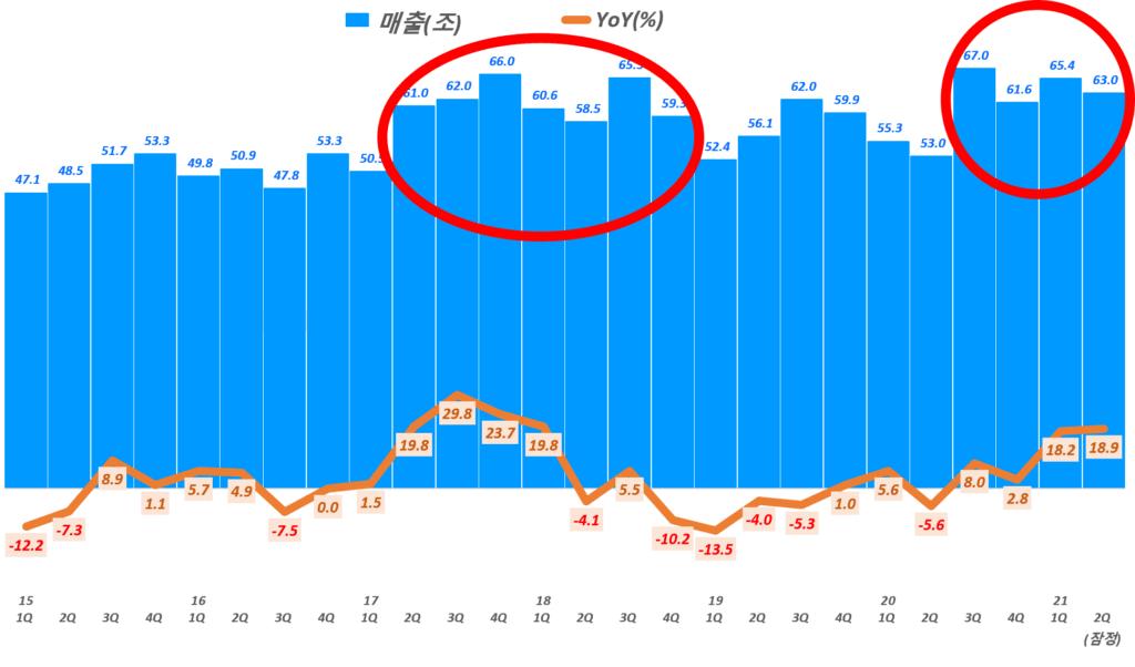 2분기 삼성전자 잠정 실적, 분기별 삼성전자 매출 및 전년 비 성장률 추이( ~ 21년 2분기 잠정실적), Graph by Happist