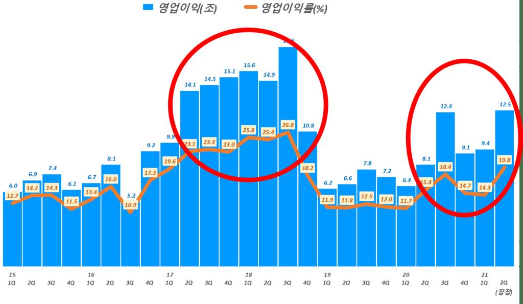 삼성전자 잠정 실적, 분기별 삼성전자 영업이익 및 영업이익률 추이( ~ 21년 2분기 잠정실적), Graph by Happist