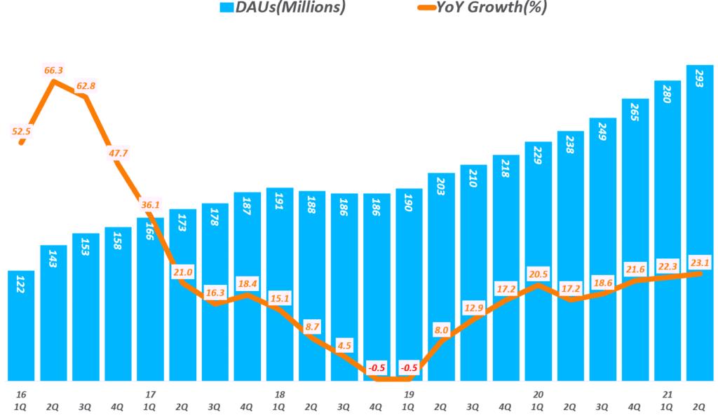스냅 실적, 분기별 스냅챗 사용자수 추이( ~ 21년 2분기), Snapchat Daily Active Users(DAU), Graph by Happist
