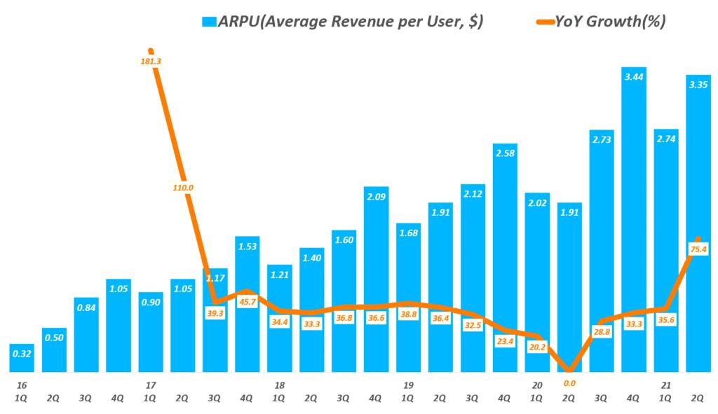스냅 실적, 분기별 스냅챗 사용자 당 매출 및 전년 비 증가율 추이( ~ 21년 2분기), Snapchat ARPU(Average Revenue per User, $), Graph by Happist