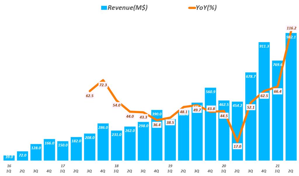 스냅 실적, 분기별 스냅 매출 및 전년 비 성장률 추이( ~ 21년 2분기), Quarterly Snap revenue & YoY growth rate(%), Graph by Happist