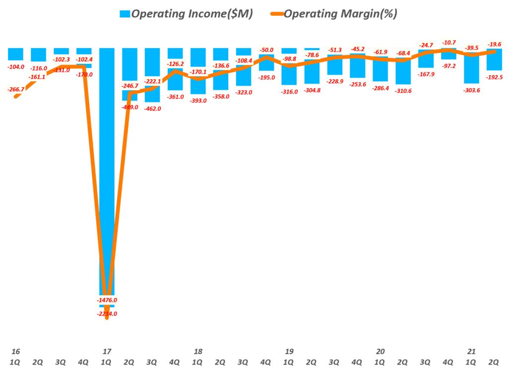 스냅 실적, 분기별 스냅 영업이익 추이( ~ 21년 2분기), Quarterly Snap Operating income, Graph by Happist.