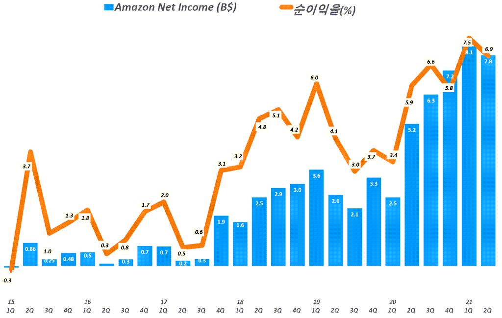 아마존 실적, 분기별 아마존 순이익 및 순이익율 추이( ~ 2021년 2분기) Amazo Net Imcome & Net Income Margin by quarter, Graph by Happist
