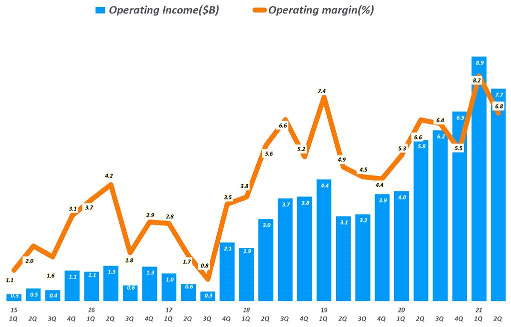 아마존 실적, 분기별 아마존 영업이익 및 영업이익율 추이( ~ 2021년 2분기), Amazo Operating Income & Operating Margin(%) by quarter, Graph by Happist