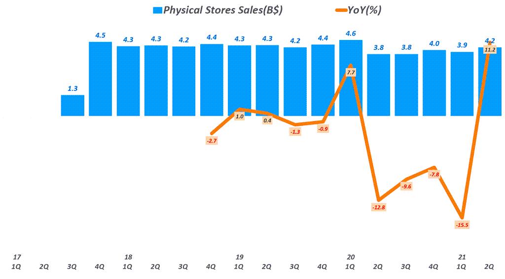 아마존 실적, 분기별 아마존 오프라인 매출 추이( ~ 2021년 2분기), Physical Stores Sales, Graph by Happist