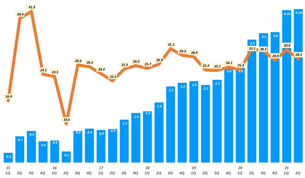 아마존 실적, 분기별 아마존 웹 서비스(AWS) 영업이익 추이(~ 21년 2분기), Quarterly Amazon Web Service Operating Inceome, Graph by Happist