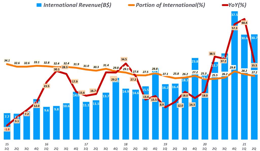 아마존 실적, 분기별 아마존 인터내셔널 부문 매출 및 성장율( ~ 2021년 2분기) Amazo International revenue & y2y growth rate by quarter, Graph by Happist