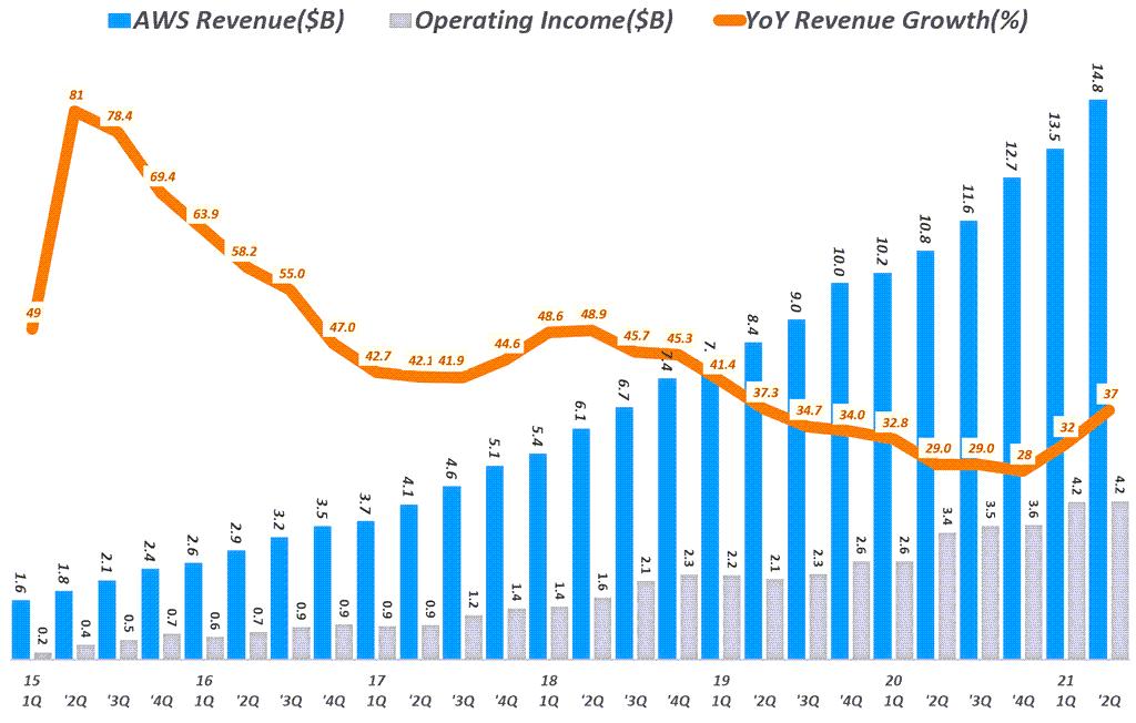 아마존 실적, 분기별 아마존 AWS 부문 매출 및 성장율( ~ 2021년 2분기) Amazo AWS International revenue & y2y growth rate by quarter, Graph by Happist