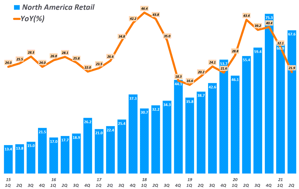 아마존 실적. 분기별 아마존 북미 매출 추이( ~ 2021년 2분기) Amazon North America revenue & y2y growth rate by quarter, Graph by Happist