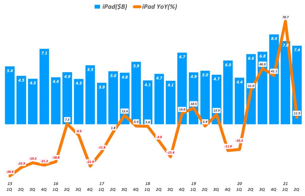 애플 실적, 분기별 아이패드 매출 추이( ~2021년 2분기), Quarterly iPad sales and Growth rate, Graph by Happist