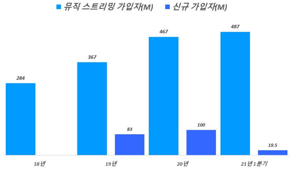 연도별 글로벌 뮤직 스트리밍 가입자 맟 신규 가입자 추이, Graph by Happist