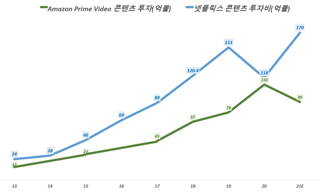 연도별 넷플릭스 콘텐츠 투자액 및 아마존 프라임 비디오 콘텐츠 투자액 추이. Graph by Happist
