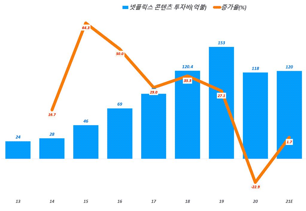 연도별 넷플릭스 콘텐츠 투자 추이, Graph by Happist