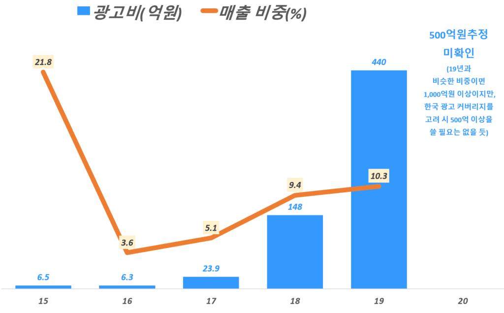 연도별 마켓컬리 광고비 추이, Yearly Marketcully AD budget, Graph by Happist