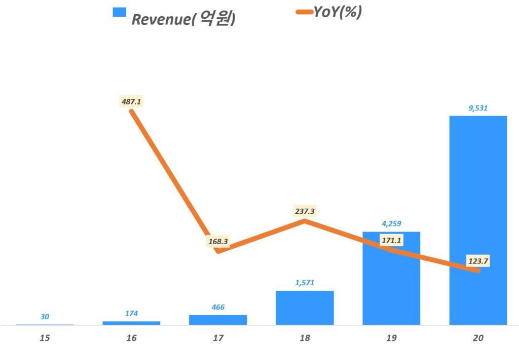 연도별 마켓컬리 매출 및 성장율, Yearly Marketcully Revenue & YoY(%), Graph by Happist