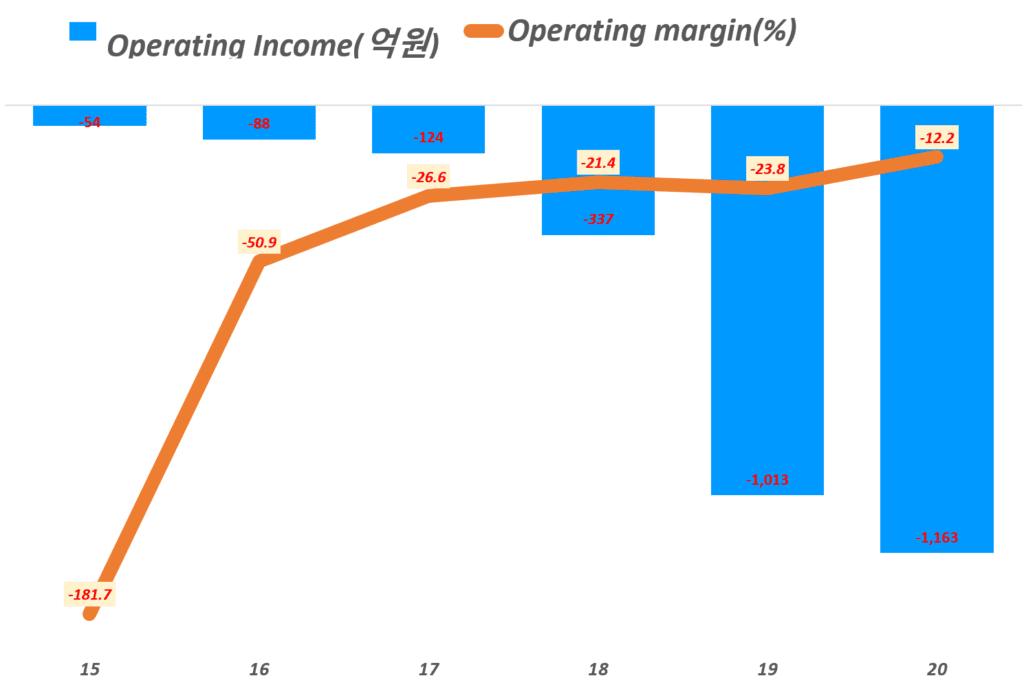 연도별 마켓컬리 영업이익 및 업이익율, Yearly Marketcully Operating profit & Operating margin(%), Graph by Happist