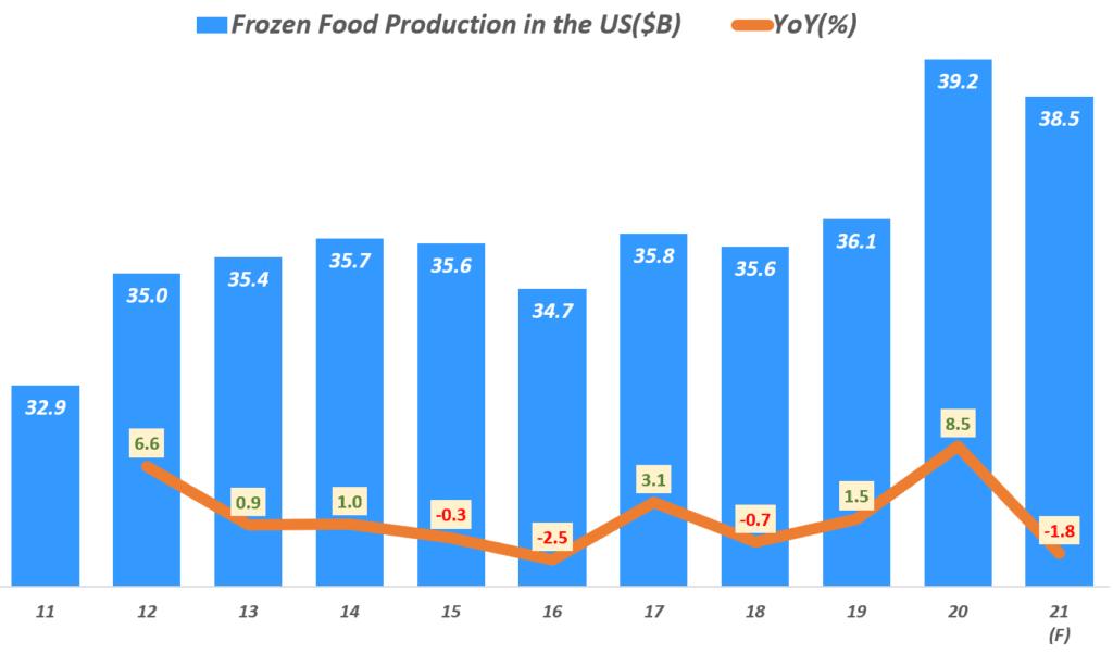 연도별 미국 냉동식품 시장규모 추이(2011년 ~ 2021년 전망까지), data from IBISWorld , Graph by Happist