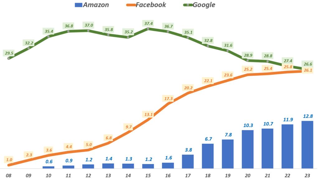 연도별 미국 디지탈 광고 점유율 추이, Data from eMarketer via Wall Street Journal, Graph by Happist