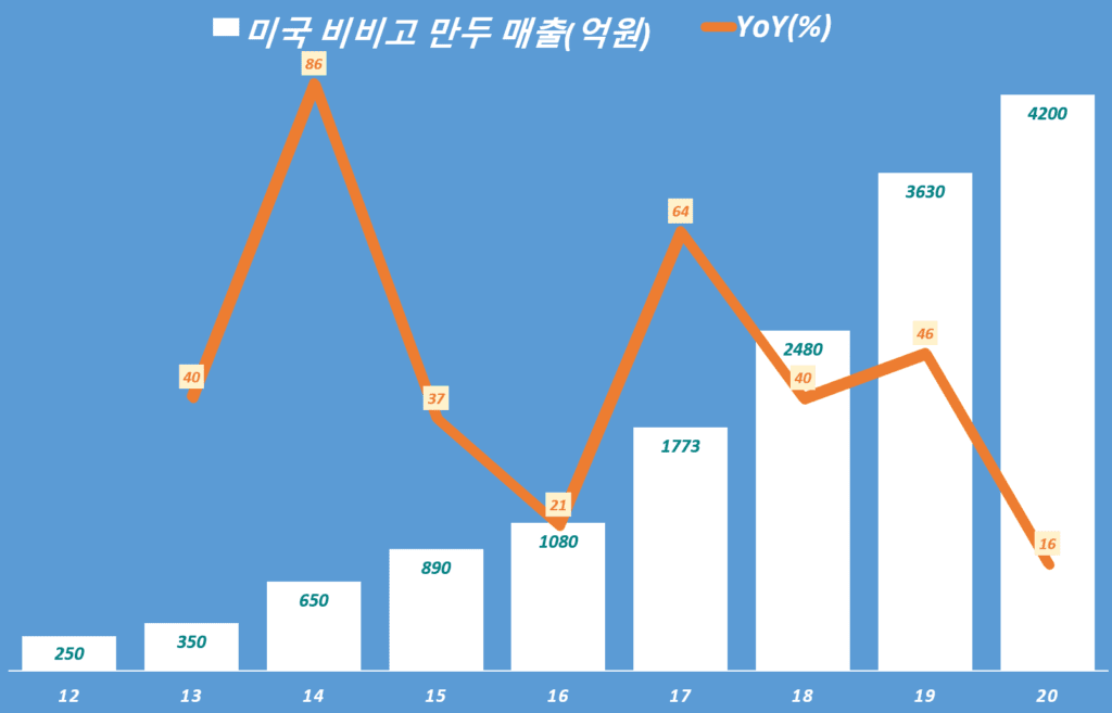 연도별 비비고만두 미국 매출 추이(2012년 ~ 2020년), Data from CJ, Graph by Happist