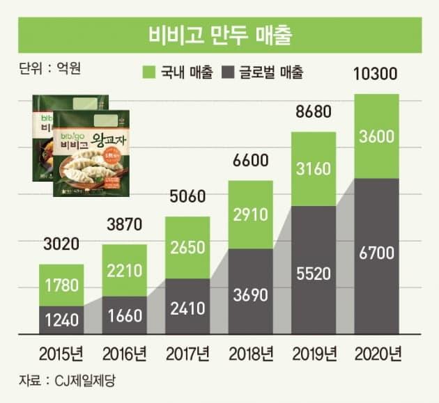 연도별 비비고 만두 매출 추이(2015년 ~ 2020년), 한경 비즈니스