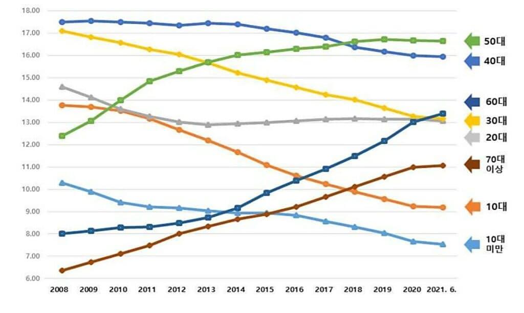 연도별 연령대별 인구 비중 추이, 라인그래프