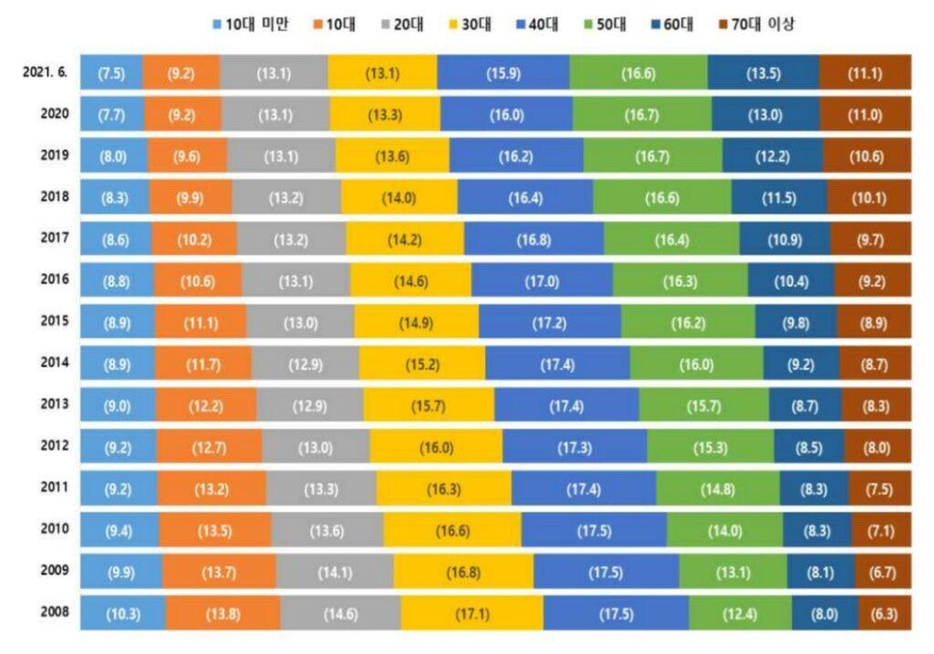 연도별 연령대별 인구 비중 추이, 막대그래프