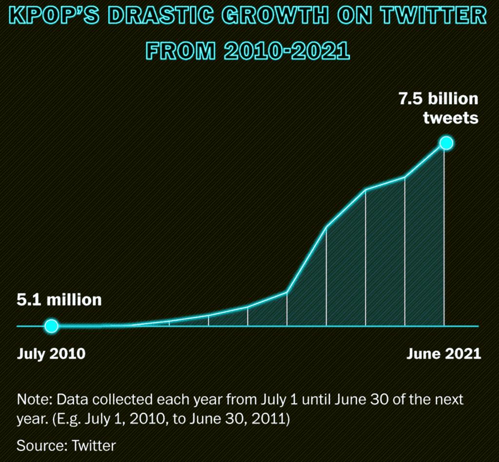 연도별 케이팝 트윗수 추이, twitter chart about K-POP, Source from twitter