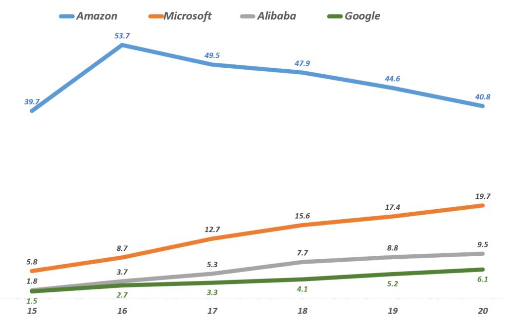 연도별 클라우드 점유율 추이, Data from Gartner, graph by Happist