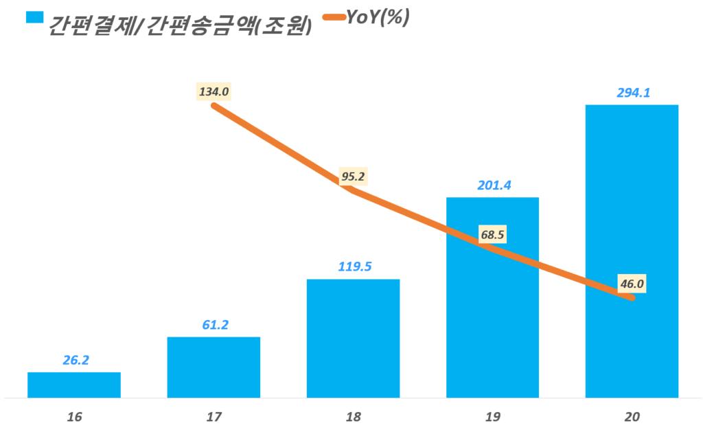 연도별 한국 간편결제 및 간편송금액 추이( ~ 20년), 한국은행 2020년중 전자지금서비스 이용현황 보고서의 일 거래액을 ㅂ년으로 환산, Graph by Happist
