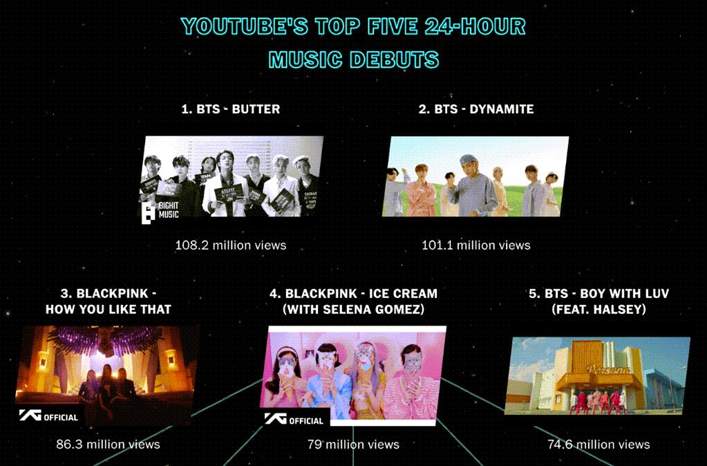 유튜브 데뷔 24내 가장 높은 조회수를 달성한 음악 리스트, 2021년 6월 12일 기준
