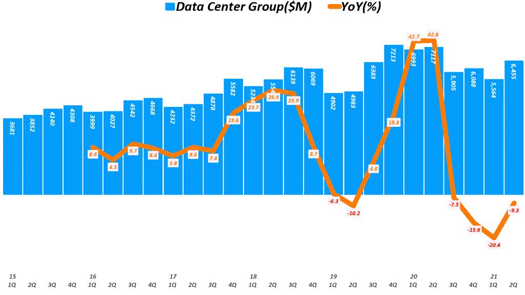 인텔 실적, 분기별 인텔 데이터센터 그룹 매출 추이( ~ 21년 2분기), Quarterly Intel Data Center Group Revenue & YoY growth rate(%), Graph by Happist