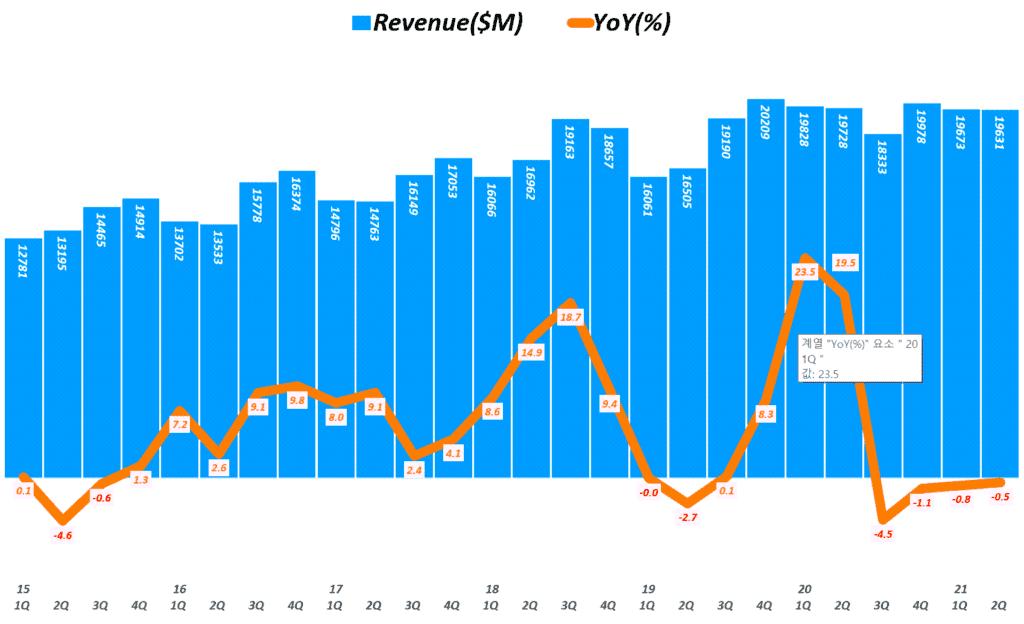 인텔 실적, 분기별 인텔 매출 추이( ~ 21년 2분기), Quarterly Intel Revenue & YoY growth rate(%), Graph by Happist
