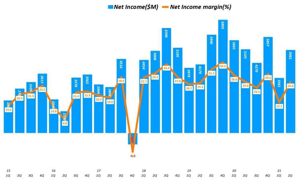 인텔 실적, 분기별 인텔 순이익 추이( ~ 21년 2분기), Quarterly Intel net Income & Net margin(%), Graph by Happist