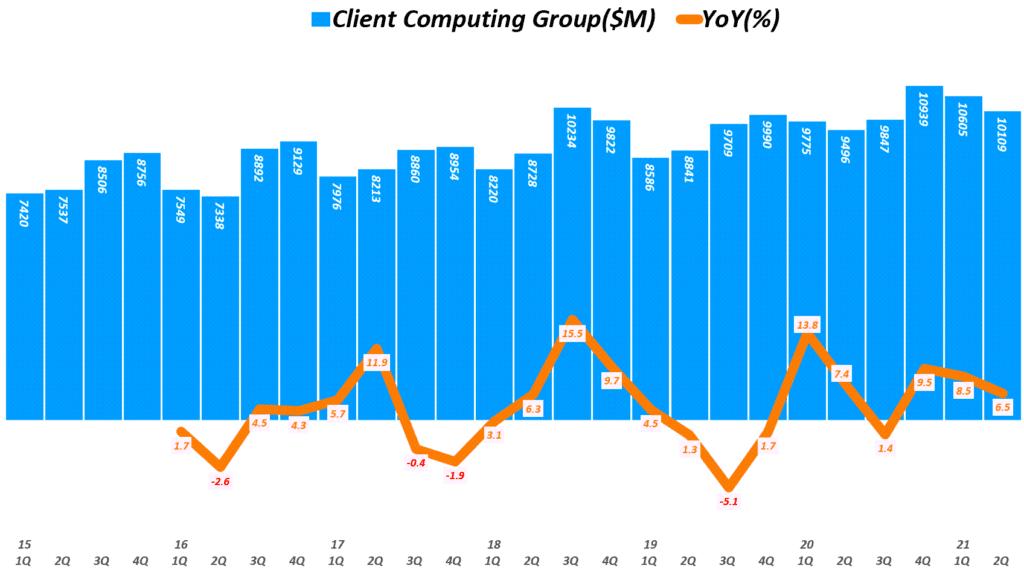 인텔 실적, 분기별 인텔 클라이언트 컴퓨팅 그룹 매출 및 전년 추이( ~ 21년 2분기), Quarterly Intel Client Computing Group Revenue & YoY growth rate(%), Graph by Happist