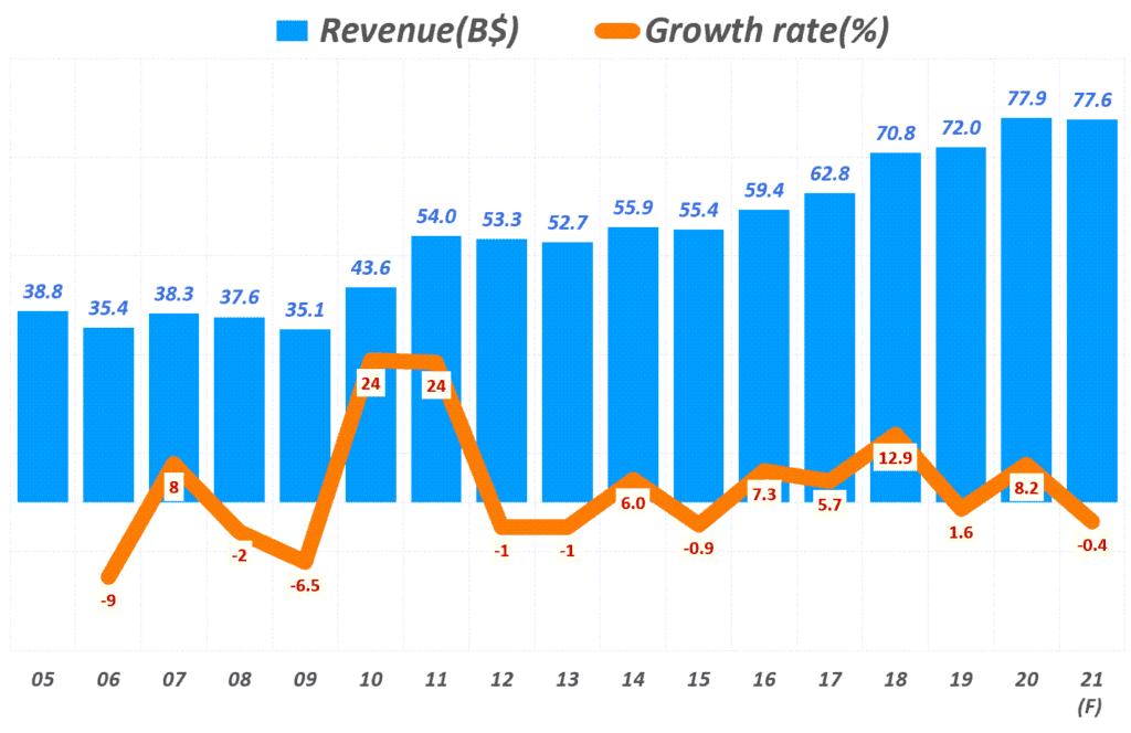 인텔 실적, 연도별 인텔 매출 추이, Yearly Intel Revenue, graph by Happist