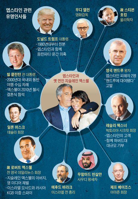 제프리 엡스타인 성스탠들 관련 리스트, 조선일보 이미지