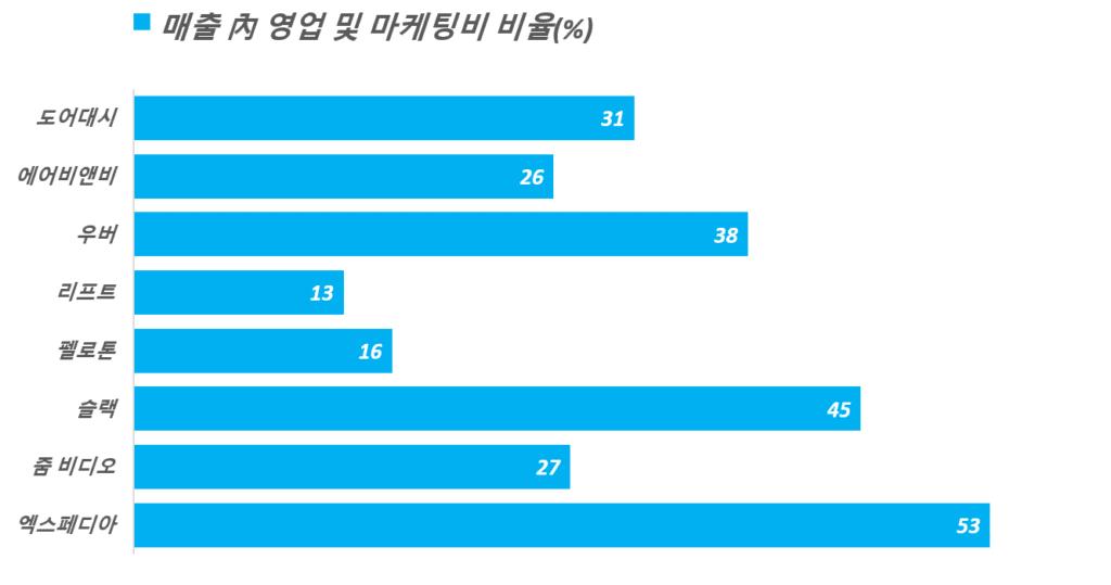 주요 기술 스타트업 기업들의 매출 내 영업 및 마케팅비 비율, Graph by Happist
