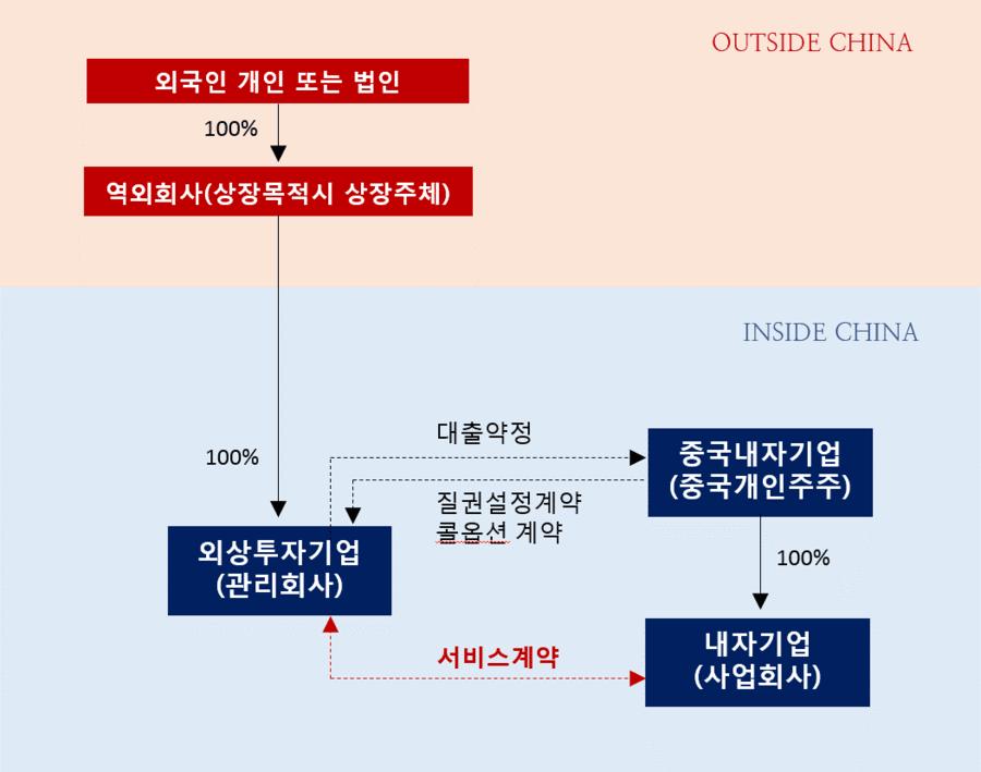 중국 인터넷 회사들의 사업구조 및 비즈니스 모델 VIE
