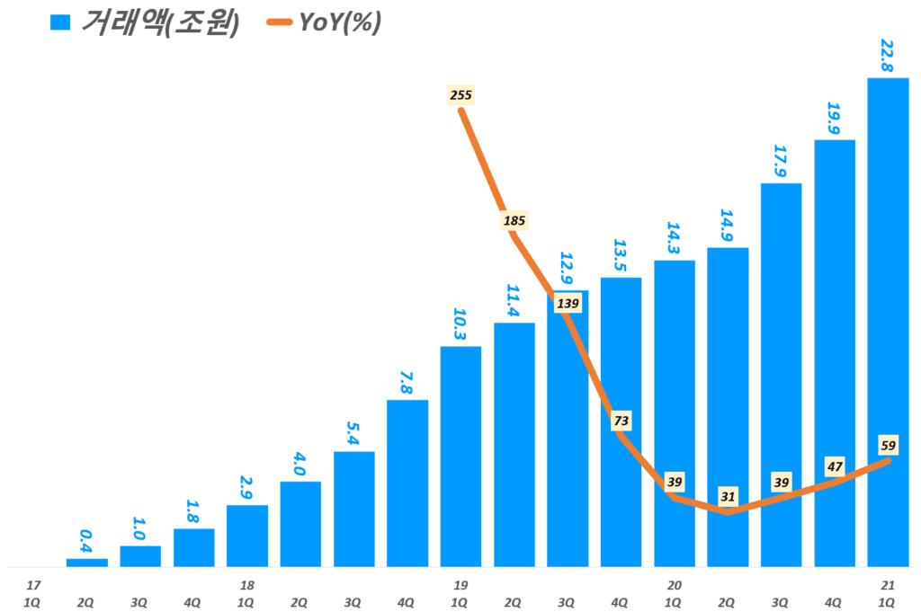 카카오페이 실적, 분기별 카카오페이 거래액 추이( ~ 21년 1분기), Graph by Happist