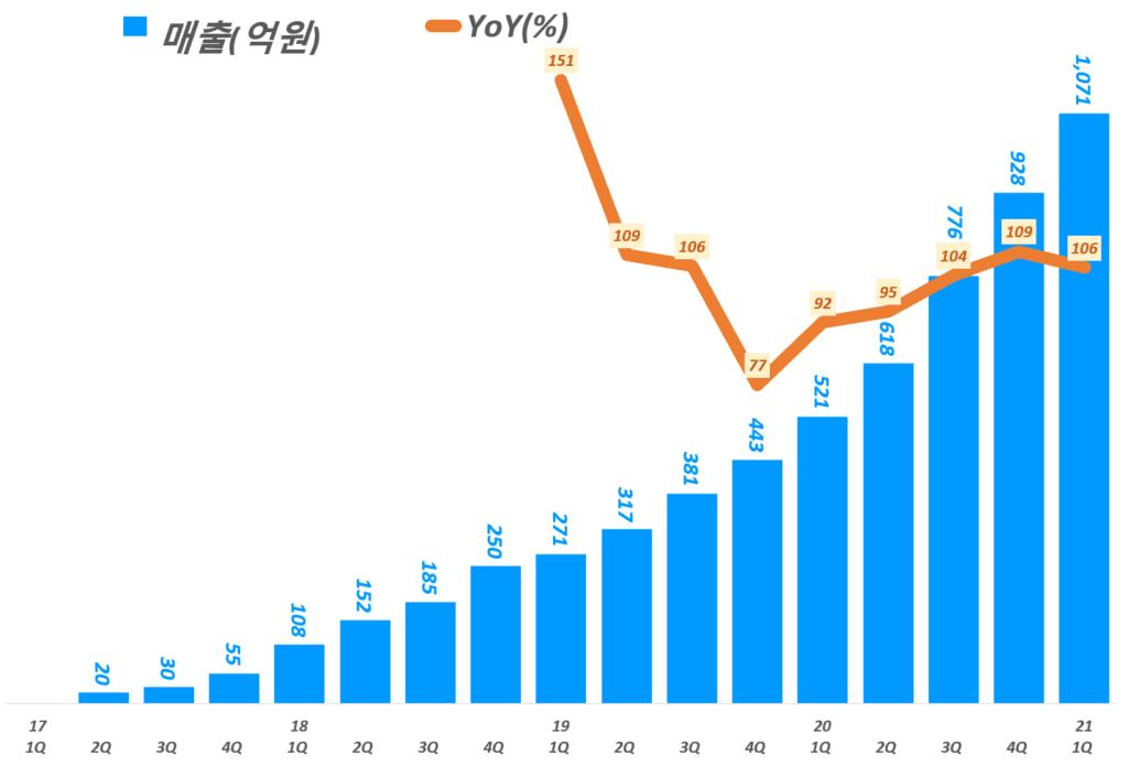 카카오페이 실적, 분기별 카카오페이 매출 추이( ~ 21년 1분기), Graph by Happist