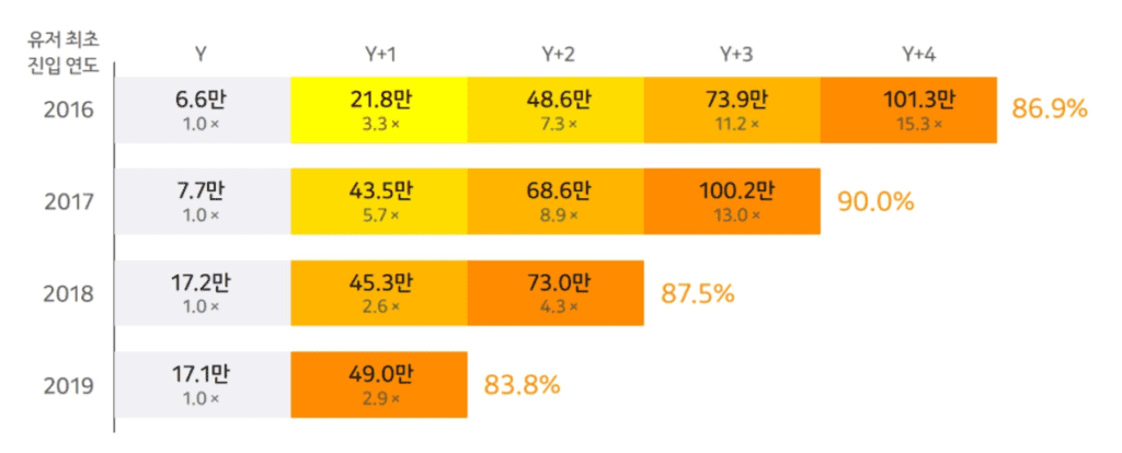 카카오페이 이용자 코호트 분석, 가입연도별 이용자 연강 사용액 추이, Graph by Kakao pay