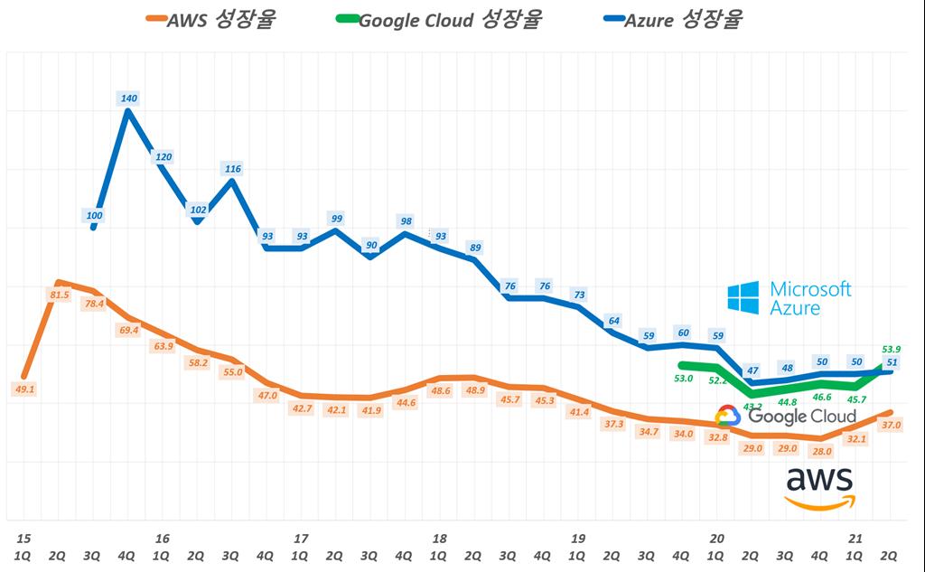 클라우드 성장율, 분기별 아마존 웹서비스(AWS)와 마이크로소프트 애저(Azure) 성장율 추이(~ 21년 2분기), Graph by Happist