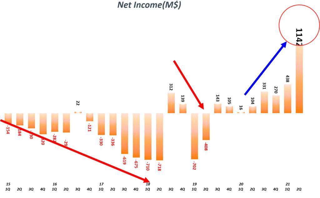 테슬라 분기별 순이익 및 순이익율 추이( ~ 2021년 2분기), Quarterly Tesla Net Income, Graph by Happist.