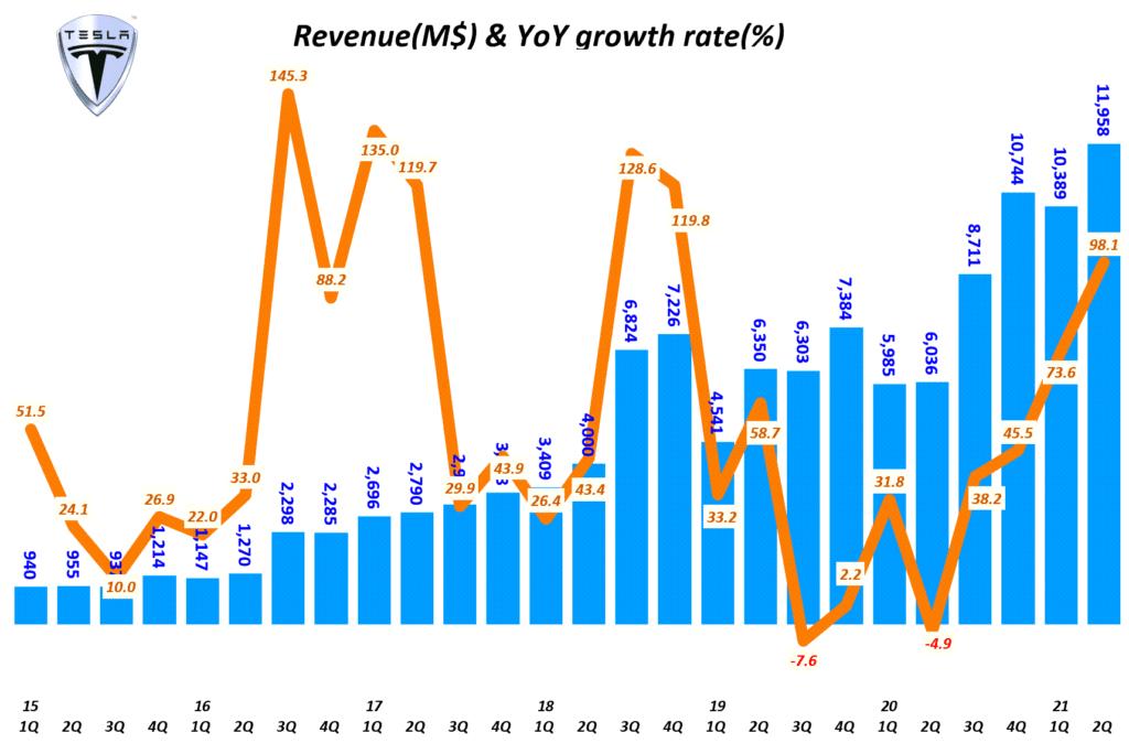 테슬라 실적, 분기별 테슬라 매출 및 전년 비 성장율( ~ 2021년 2기), Tesla Querterly Revenue & YoY growth tate, Graph by Happist