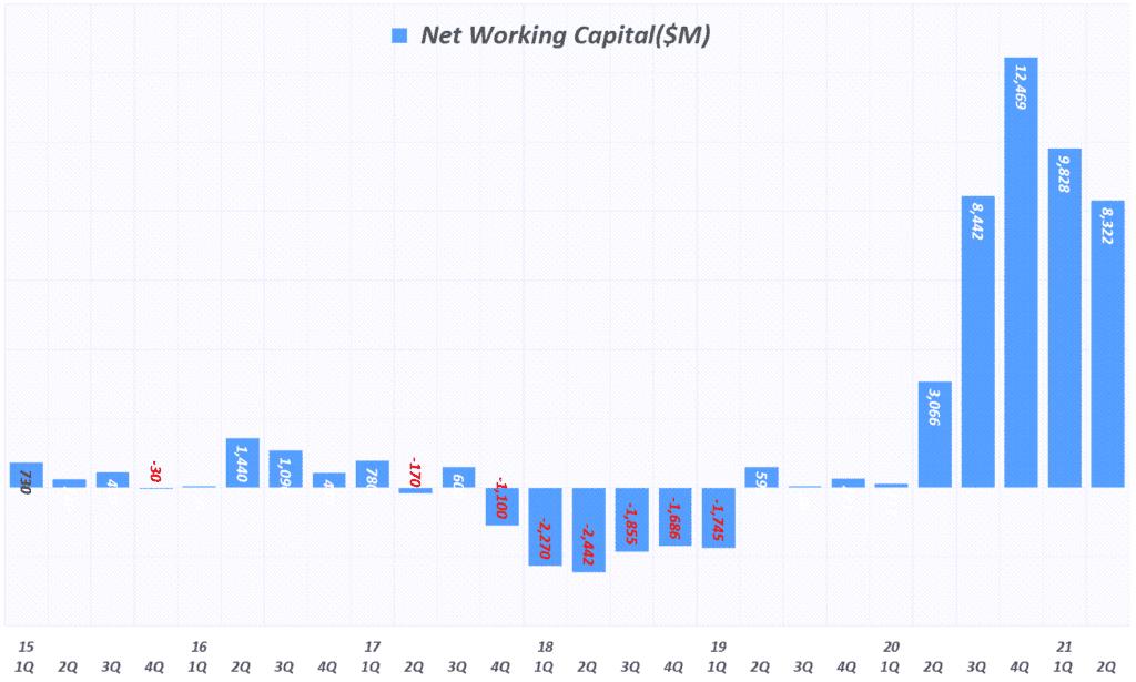 테슬라 실적, 분기별 테슬라 순운전자본(Net Working Capital) 추이( ~ 21년 2분기), Tesla quarterly Net Working Capita, Graph by Happist