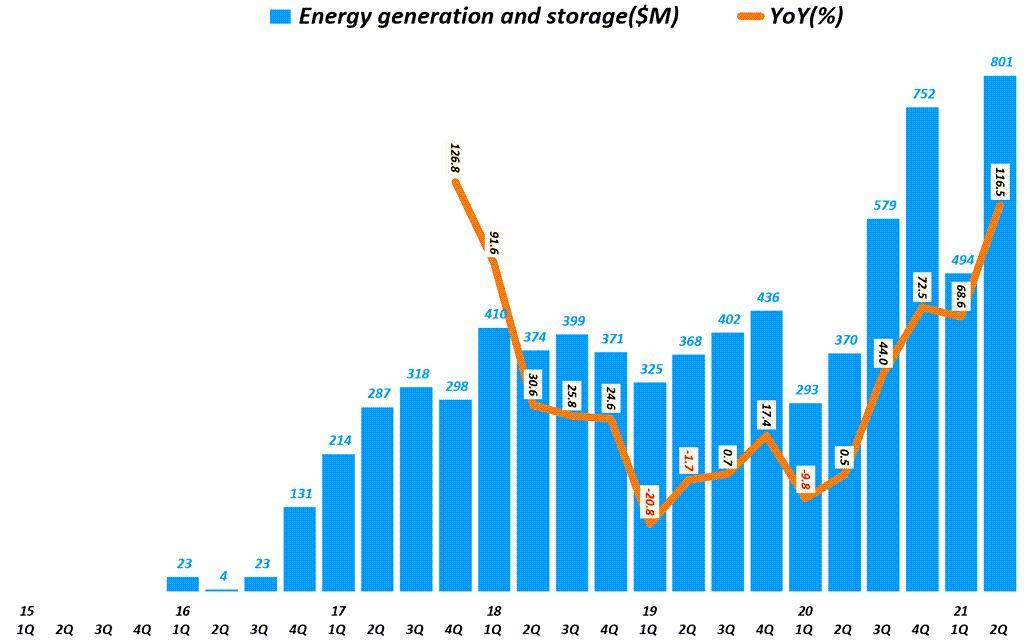테슬라 실적, 분기별 테슬라 에너비 부문 매출 추이율( ~ 2021년 2기), Tesla Querterly Revenue of Energy generation and storage, Graph by Happist